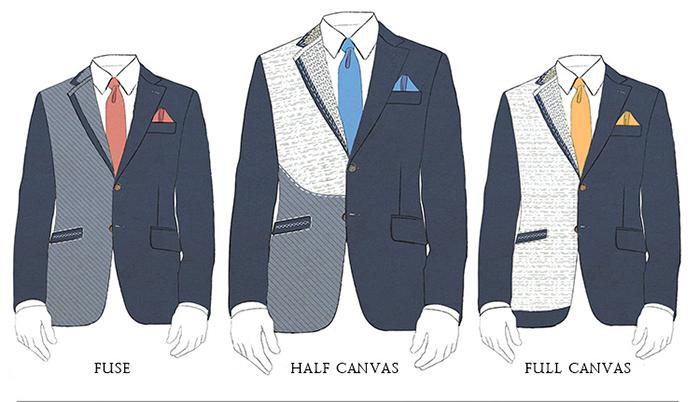 Kiến thức cơ bản và những thuật ngữ cần biết về suits - 10